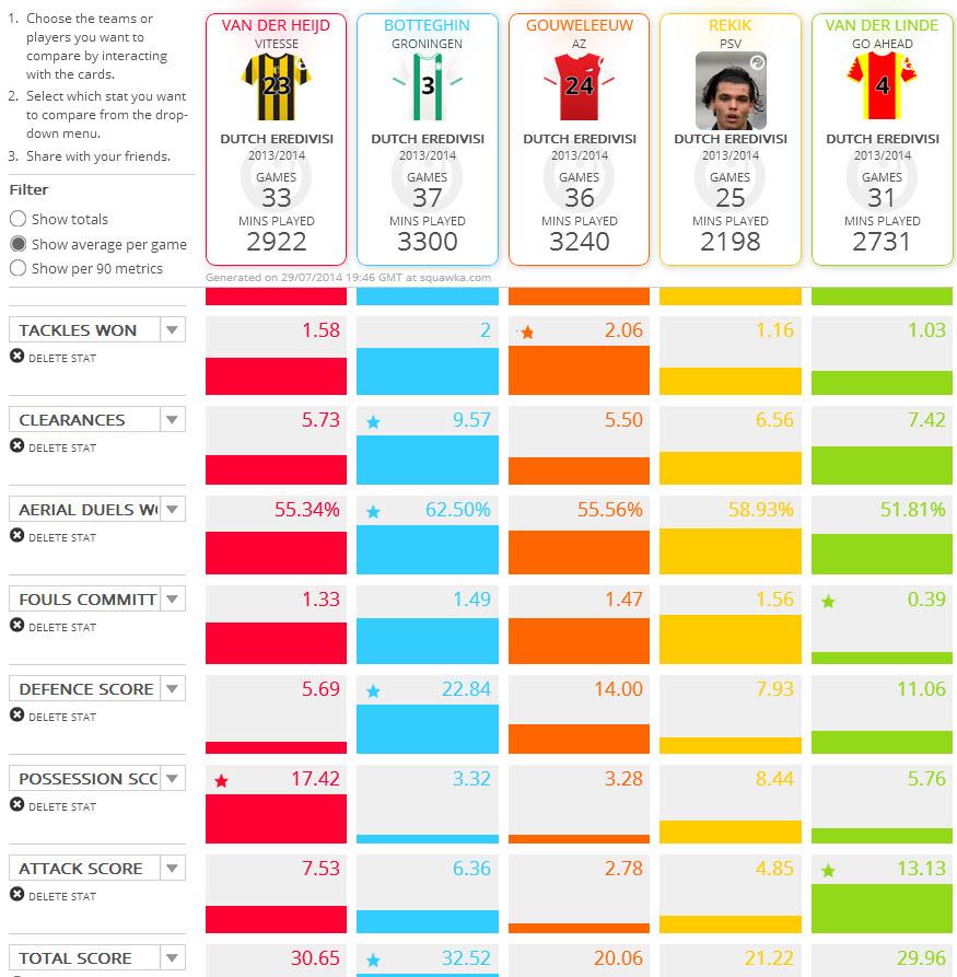 Zelfs Jop van der Linden van GA Eagles is volgens de statistieken een betere verdediger dan Karim Rekik.