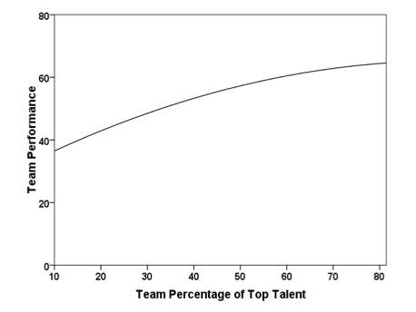 Verband tussen talent en prestatie bij honkbal. De lijn blijft stijgen. hoe meer talent in een team, des te beter de prestatie.