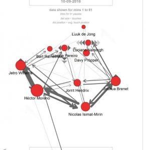 De passmap van PSV tegen NEC in september. Zelfde non-taktiek. Dit heet breien.