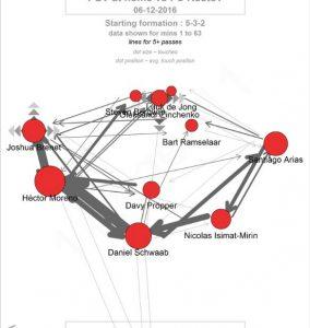 De passmap van PSV tegen Rostov. Er wordt in een U-vorm de bal naar elkaar gespeeld. Met dank aan @11tegen11