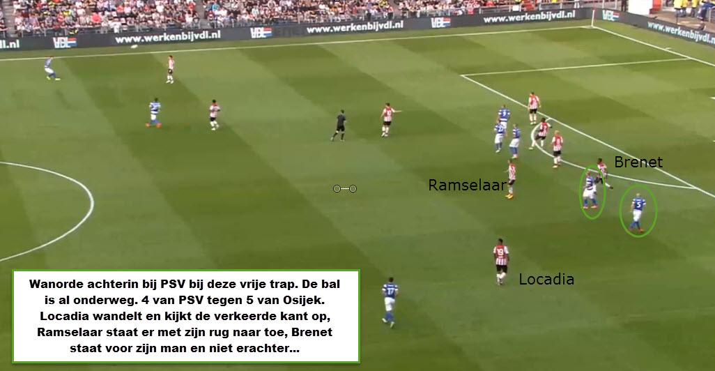 Zelfs bij een vrije trap staat PSV niet goed achterin.