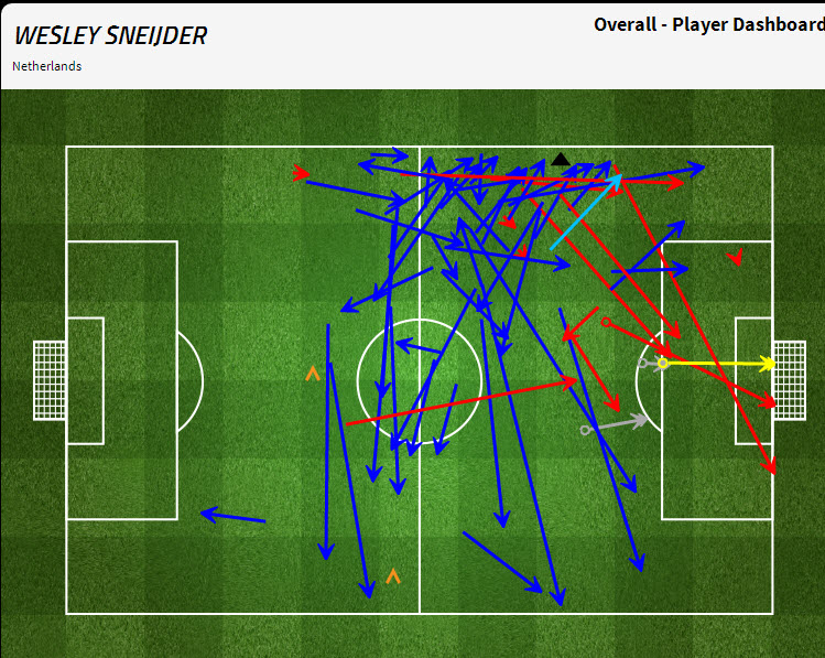 Sneijder komt helemaal niet aan de rechterkant