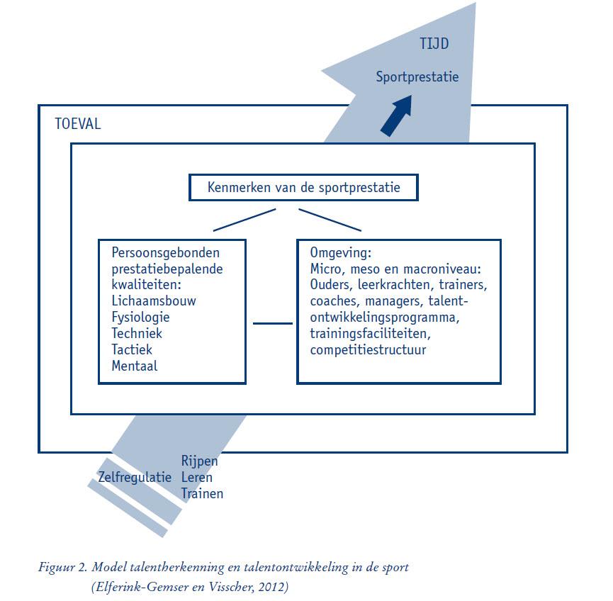 Talentherkenning- en ontwikkeling in sport
