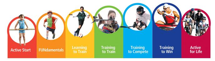 Alle stadia in het Long Term Athlete Development model