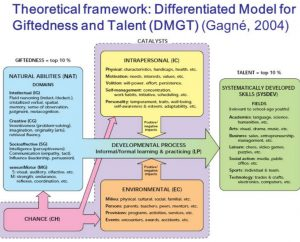 The Differentiated Model of Giftedness and Talent (DMGT) van Gagne